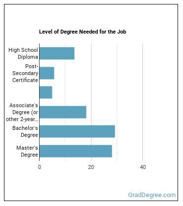 Geophysical Data Technician Degree Level