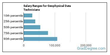 Salary Ranges for Geophysical Data Technicians