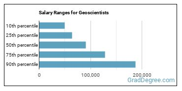 Salary Ranges for Geoscientists