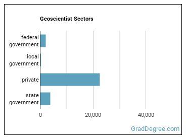 Geoscientist Sectors