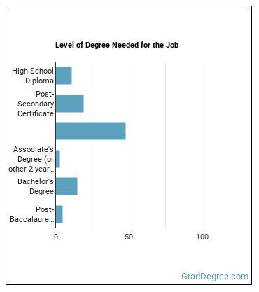 Geothermal Production Manager Degree Level