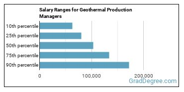 Salary Ranges for Geothermal Production Managers