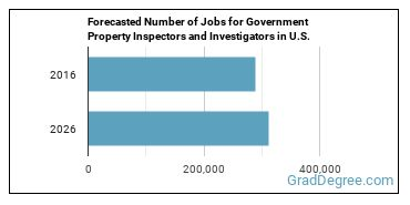 Forecasted Number of Jobs for Government Property Inspectors and Investigators in U.S.