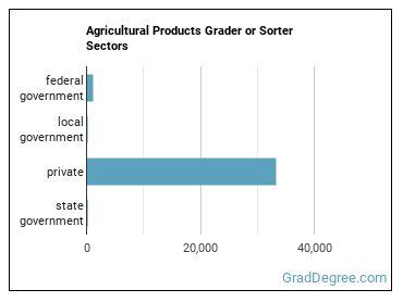 Agricultural Products Grader or Sorter Sectors