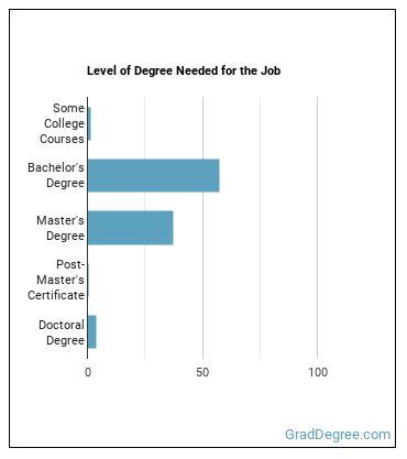 Graduate Teaching Assistant Degree Level