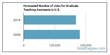 Forecasted Number of Jobs for Graduate Teaching Assistants in U.S.