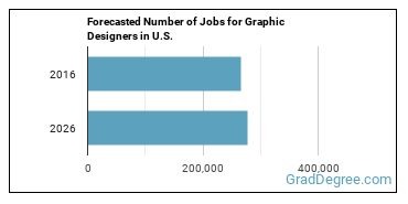 Forecasted Number of Jobs for Graphic Designers in U.S.