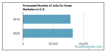 Forecasted Number of Jobs for Green Marketers in U.S.