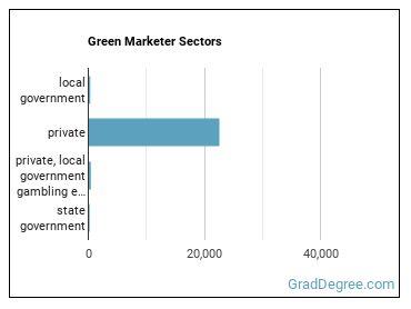 Green Marketer Sectors