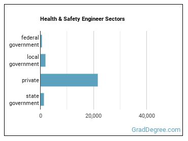 Health & Safety Engineer Sectors