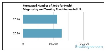 Forecasted Number of Jobs for Health Diagnosing and Treating Practitioners in U.S.