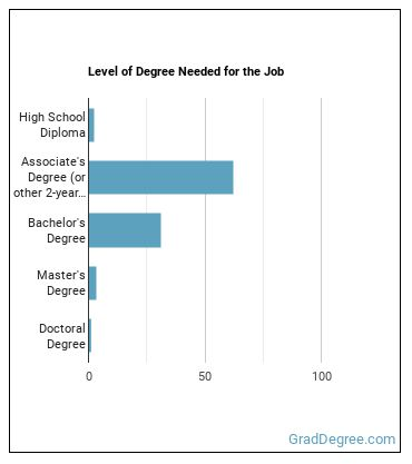 Health Educator Degree Level