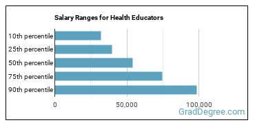 Salary Ranges for Health Educators