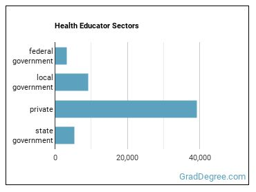 Health Educator Sectors
