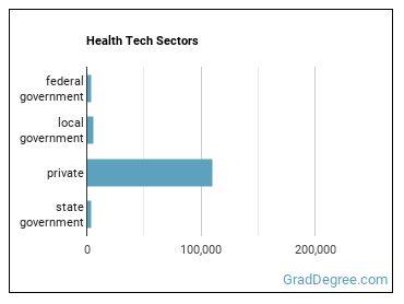Health Tech Sectors