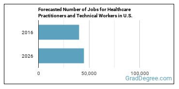 Forecasted Number of Jobs for Healthcare Practitioners and Technical Workers in U.S.