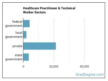 Healthcare Practitioner & Technical Worker Sectors