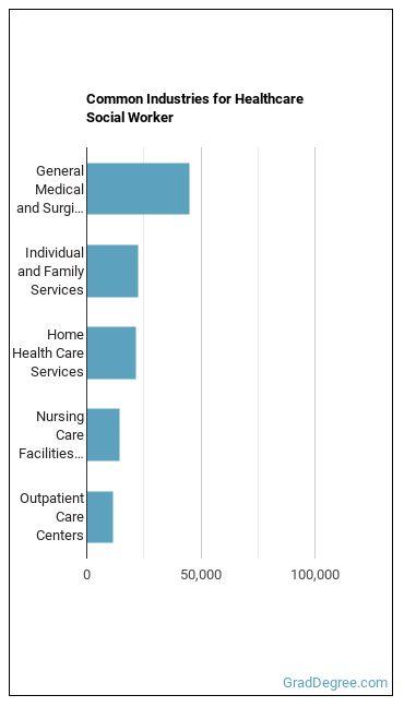 Healthcare Social Worker Industries
