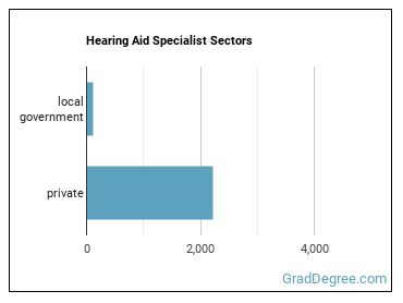 Hearing Aid Specialist Sectors