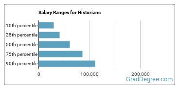Salary Ranges for Historians