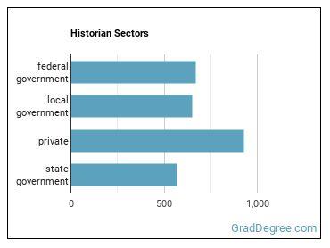 Historian Sectors