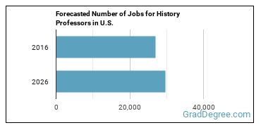 Forecasted Number of Jobs for History Professors in U.S.
