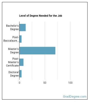 Human Factors Engineer or Ergonomist Degree Level