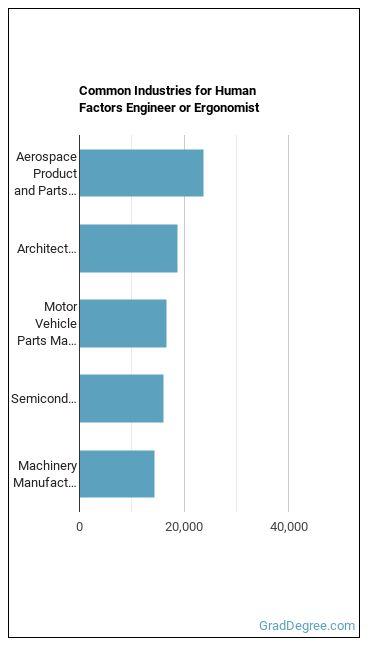 Human Factors Engineer or Ergonomist Industries