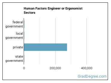 Human Factors Engineer or Ergonomist Sectors