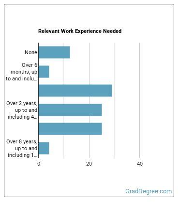 Human Factors Engineer or Ergonomist Work Experience