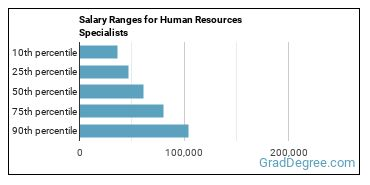 Salary Ranges for Human Resources Specialists