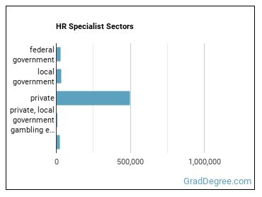 HR Specialist Sectors