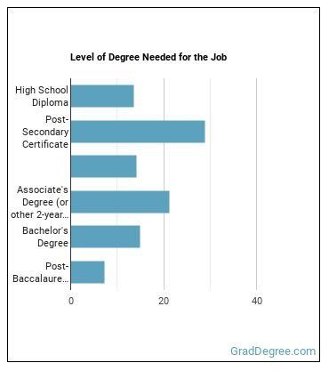 Hydroelectric Production Manager Degree Level