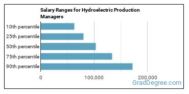 Salary Ranges for Hydroelectric Production Managers