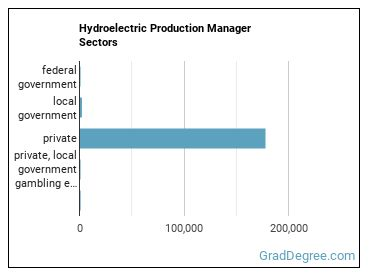Hydroelectric Production Manager Sectors