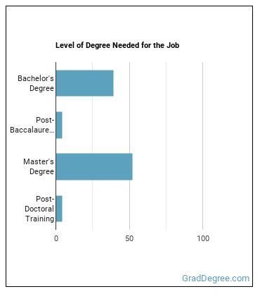 Hydrologist Degree Level