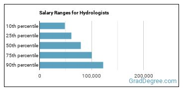 Salary Ranges for Hydrologists