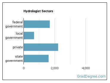 Hydrologist Sectors