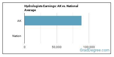 Hydrologists Earnings: AK vs. National Average
