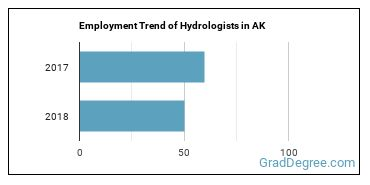 Hydrologists in AK Employment Trend