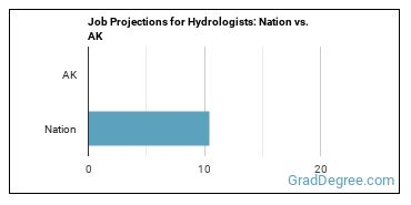 Job Projections for Hydrologists: Nation vs. AK