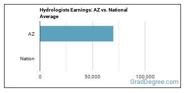 Hydrologists Earnings: AZ vs. National Average