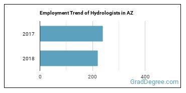 Hydrologists in AZ Employment Trend