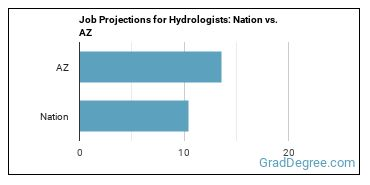 Job Projections for Hydrologists: Nation vs. AZ