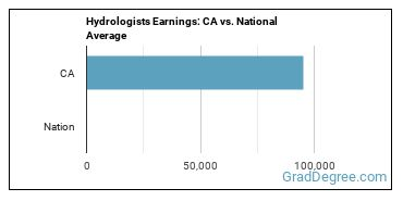 Hydrologists Earnings: CA vs. National Average