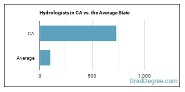 Hydrologists in CA vs. the Average State