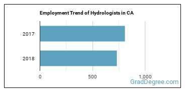 Hydrologists in CA Employment Trend