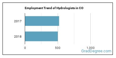 Hydrologists in CO Employment Trend