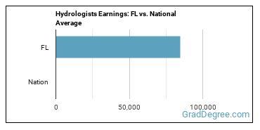 Hydrologists Earnings: FL vs. National Average