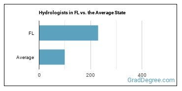 Hydrologists in FL vs. the Average State
